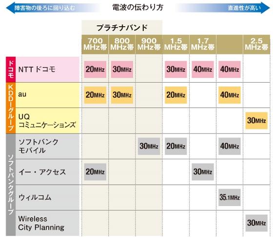 モバイルWiFi 電波・周波数帯