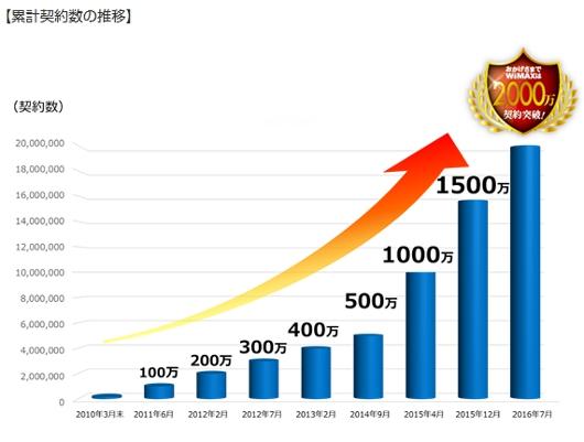WiMAX(ワイマックス)サービス 累計契約数の推移